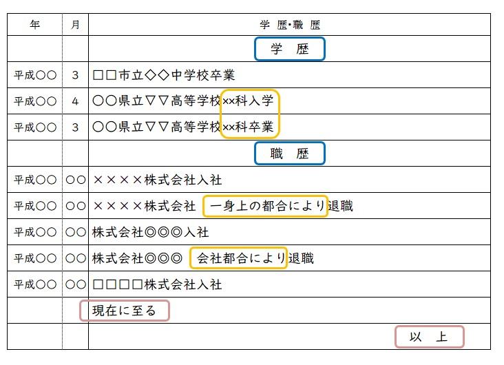 履歴書学歴職歴