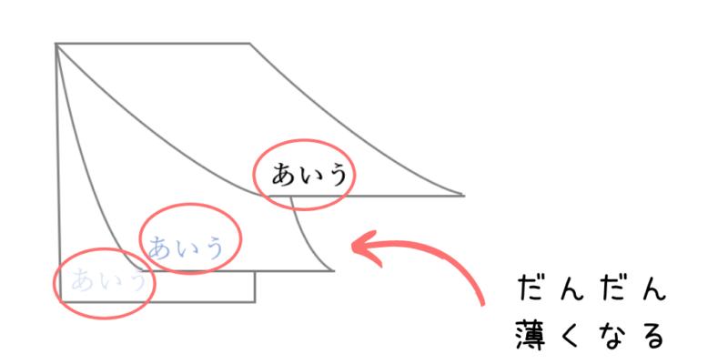 複写式伝票1