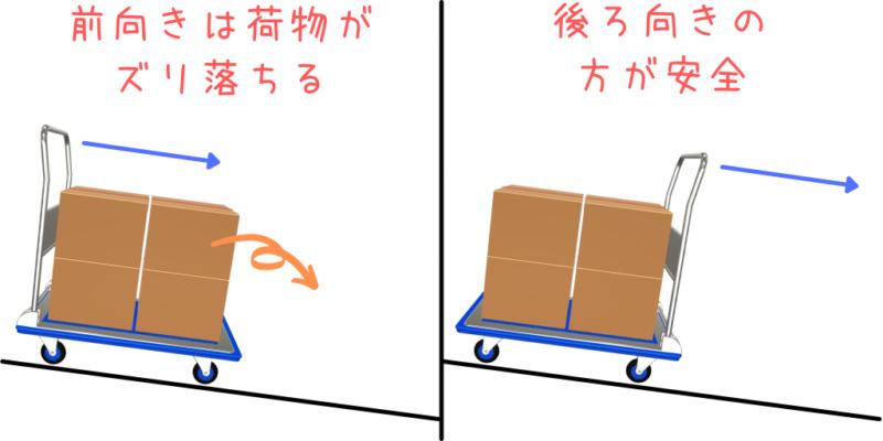 台車の操作
